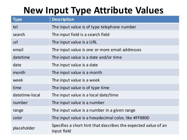 ویژگی های ورودی HTML