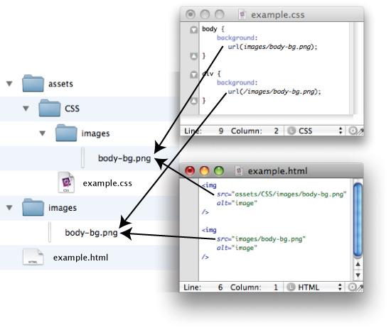 مسیرهای فایل HTML