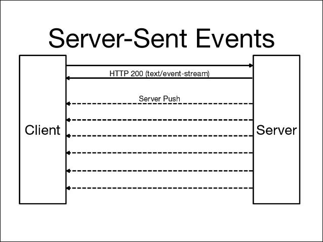 رویدادهای ارسال شده سرور