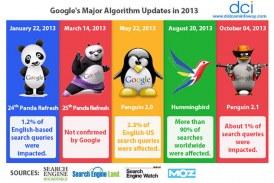 معرفی مهم ترین الگوریتم های گوگل