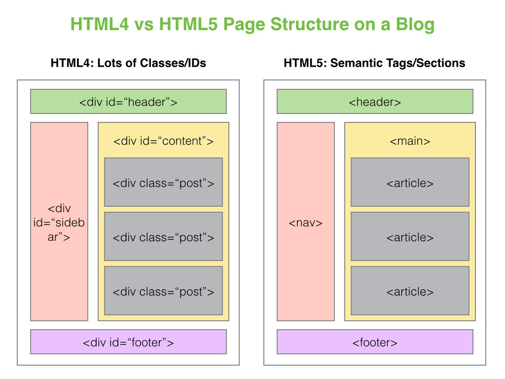 Html5 for Div in html5