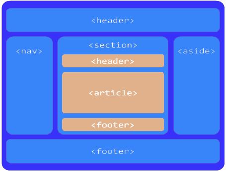 چیدمان HTML