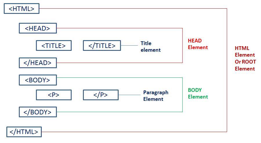 عناصر HTML